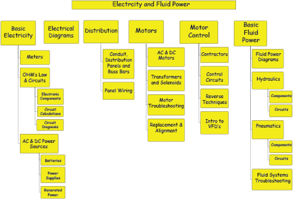 Electricity Fluid Power